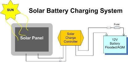 Travel Trailer (TT) Solar Project, Part One: Defining Needs